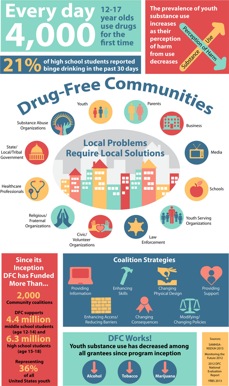 drug free communities infographic